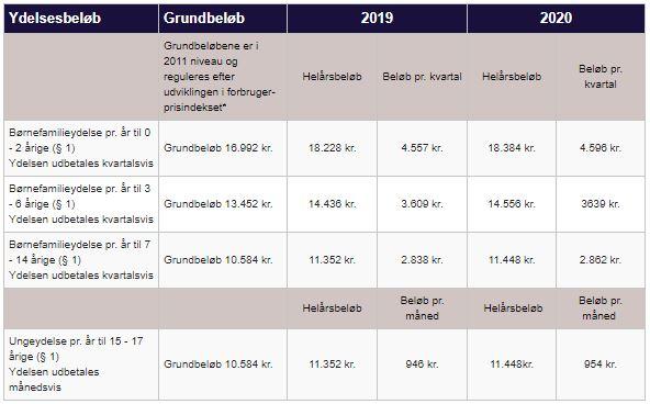 Kilde: Skatteministeriet tabel 2020